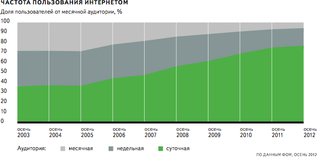 статистика интернет россия