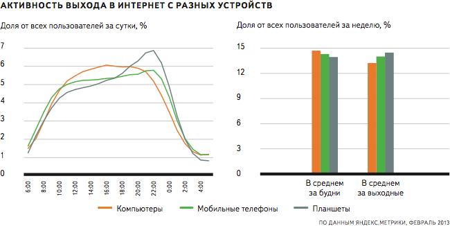 статистика интернет