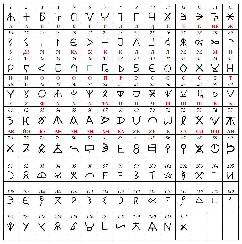 Bulgar_runic_letters