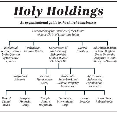 Holy Holdings Mormon Business Chart