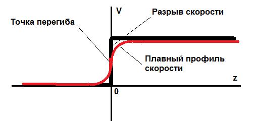 Профиль скорости