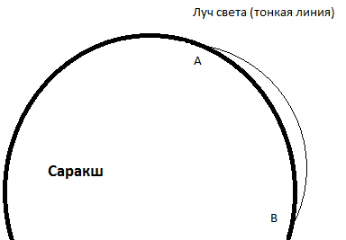 Саракш-2