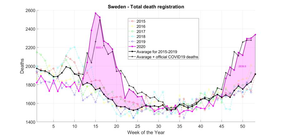 Sweden - Deaths registration 2015-2020.png