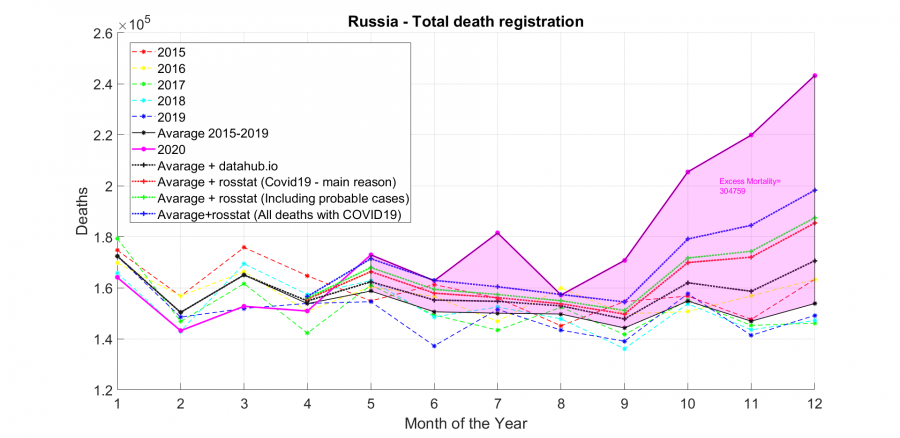 Russia - Deaths registration 2015-2020.png