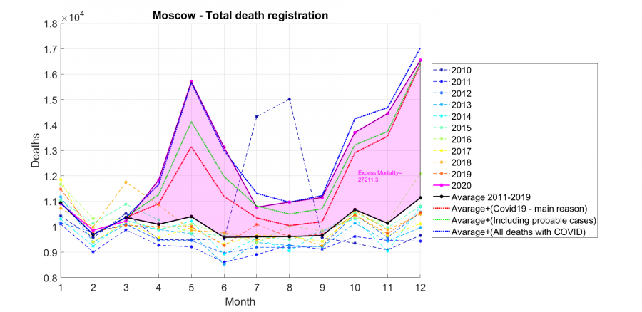 Moscow - Deaths registration 2010-2020.png