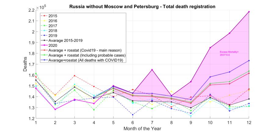 Zamkad - Deaths registration 2015-2020.png