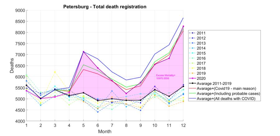 Petersdurg - Deaths registration 2011-2020.png