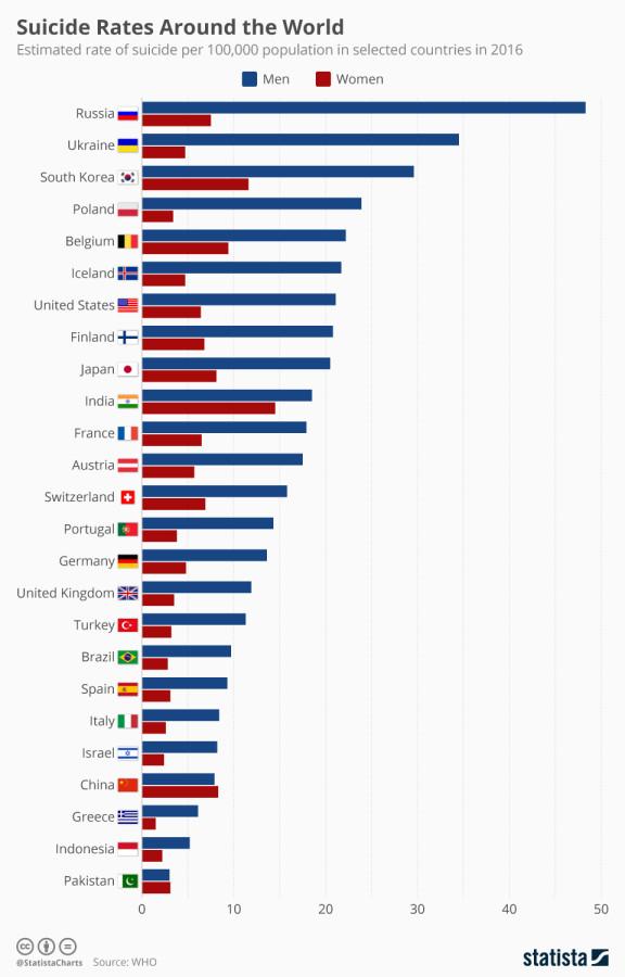 Россия вышла в лидеры. По самоубийствам мужчин ситуации, самоубийств, жизни, уходят, мужчин, суицидов, больше, меньше, случая, эмоции, только, странах, очень, женщина, помощью, Мужчины, именно, кажется, семьей, мужчины