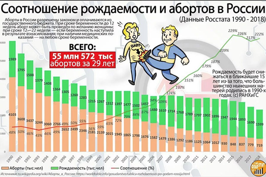 Количество абортов в России снижается с каждым годом. Но на рождаемость это не влияет совсем