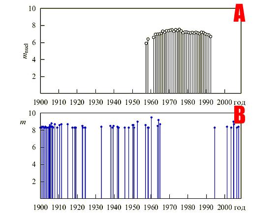 Рис. (A) Ежегодная совокупная энергия подземных ядерных взрывов СССР и США, выраженная по шкале Гутенберга-Рихтера в период 1957 - 1992 гг. (B) Сильнейшие землетрясения с магнитудой m > 8.3 с 1900 по 2008 гг.