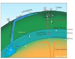 Как образуются потопы типа Всемирного.