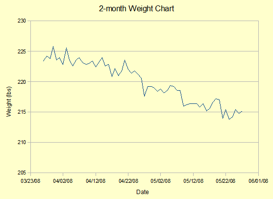 2-month weight chart