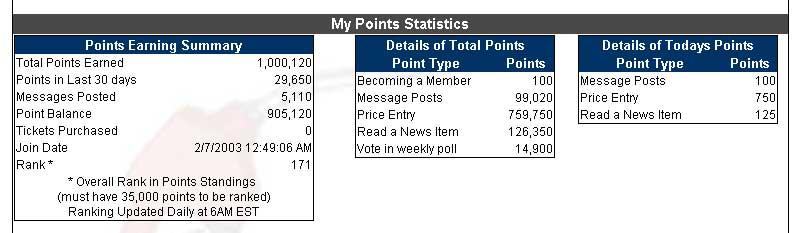 1 million points at Gasbuddy