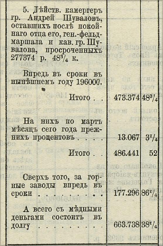 долги Шувалова