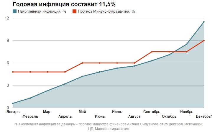 учитывая какая в россии инфляция вклады