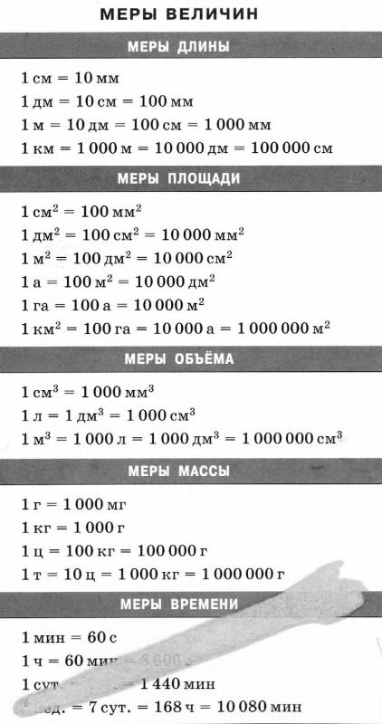 Мера весов мера времени мера длины.jpg