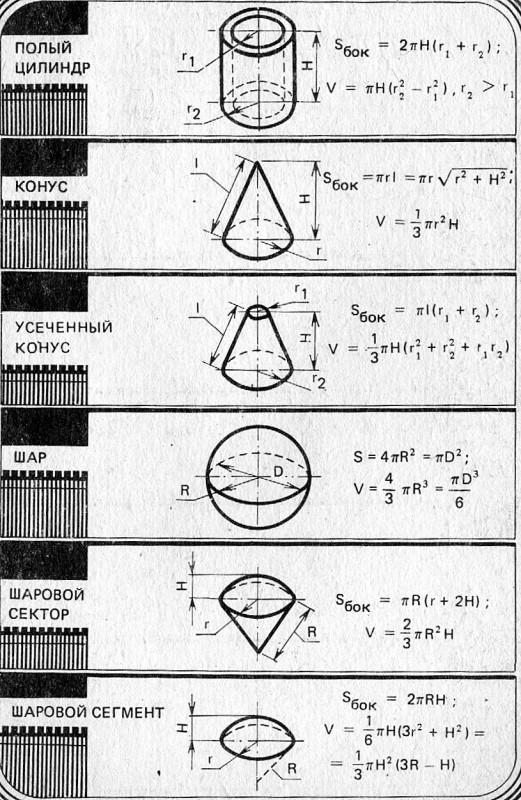 Объемы и площади поверхностей геометрических тел 2.jpg