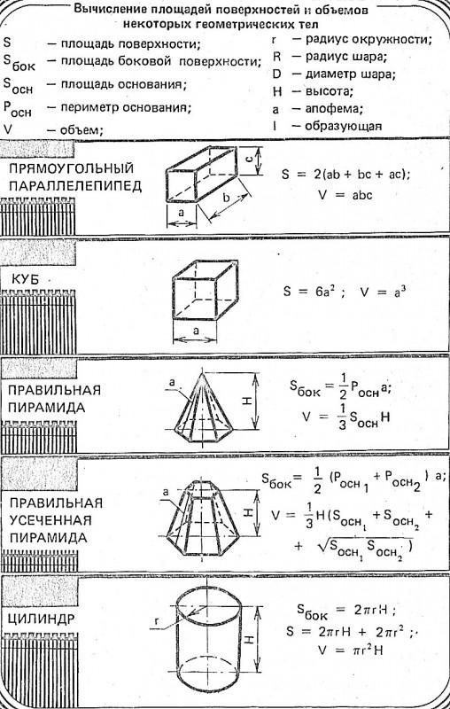 Объемы и площади поверхностей геометрических тел.jpg