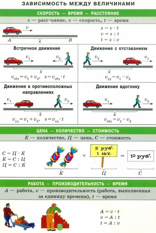 Путь, время, скорость - формула.jpg