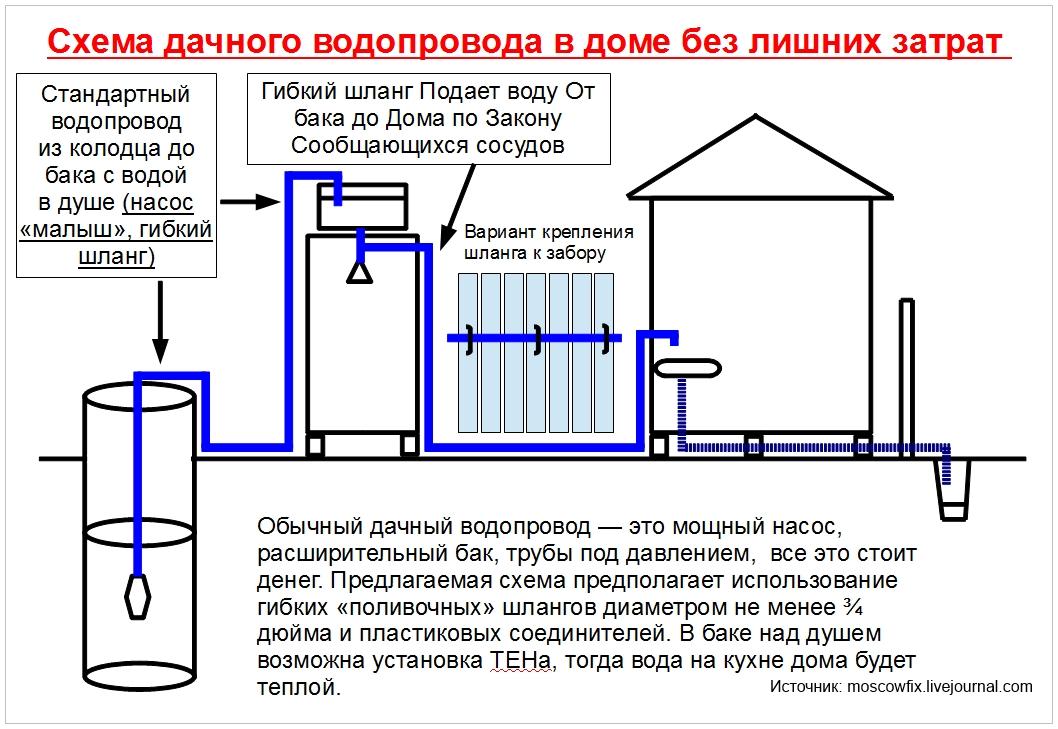 Дачный водопровод.jpg