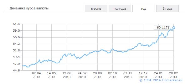 курс фунта по отношению к рублю
