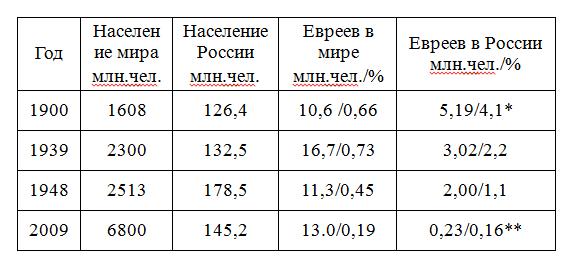 табл. 3
