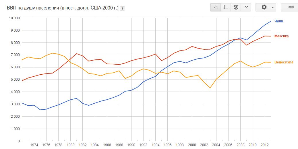 Чили ВВП