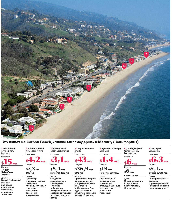 «Пляж миллиардеров» (Carbon Beach), Малибу, Калифорния