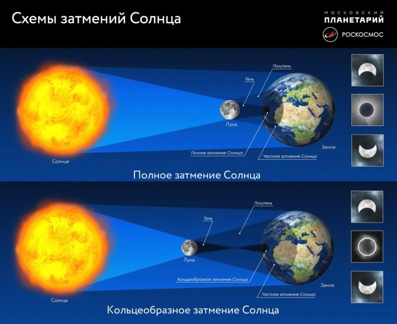Солнечное затмение, схема