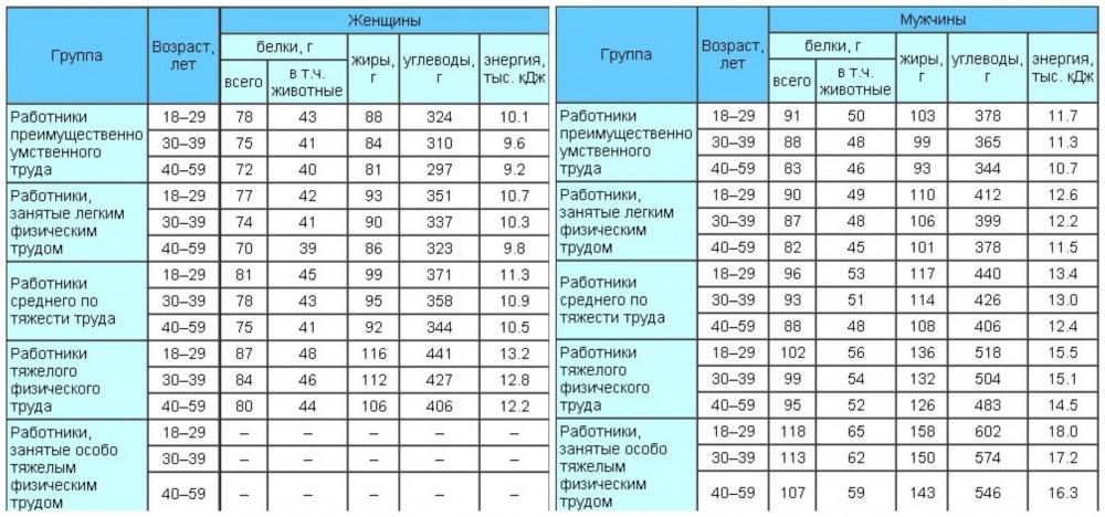 Нормы потребления белков, жиров и углеводов