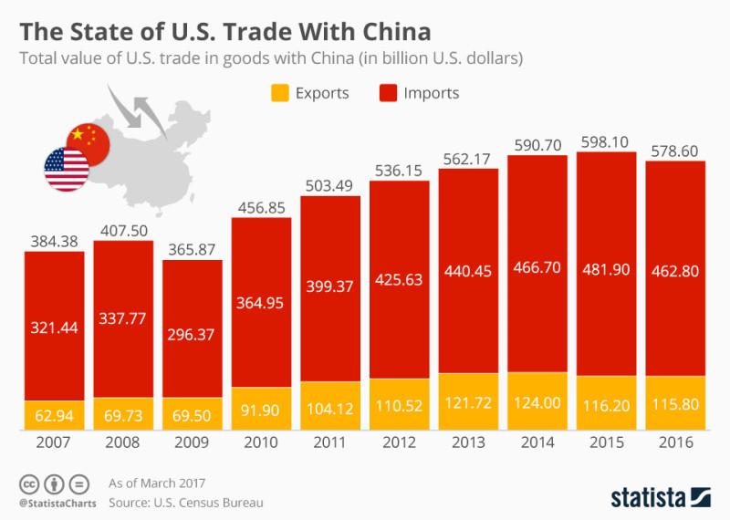 Торговый баланс между США и Китаем