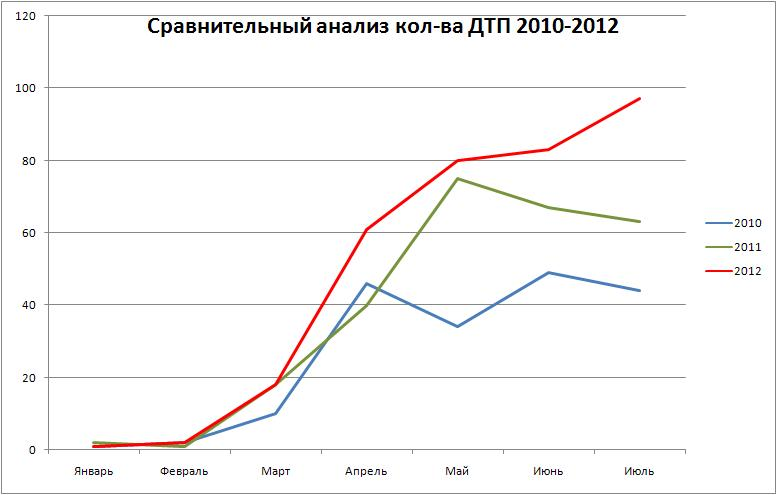 Сравнение июль 2012
