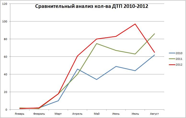 Сравнение Август 2012