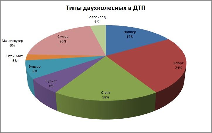 Типы сентябрь 2012