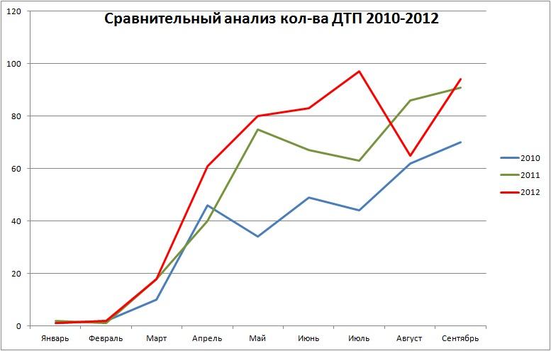 Сравнение сентябрь 2012