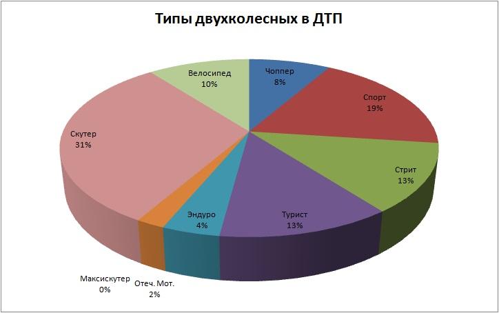 Типы октябрь 2012