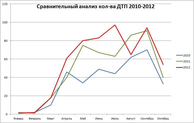 Сравнение октябрь 2012
