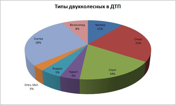 Типы 2012