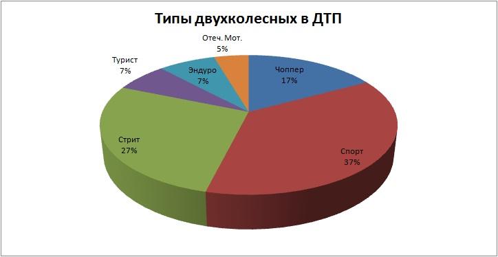 Типы мото 2012