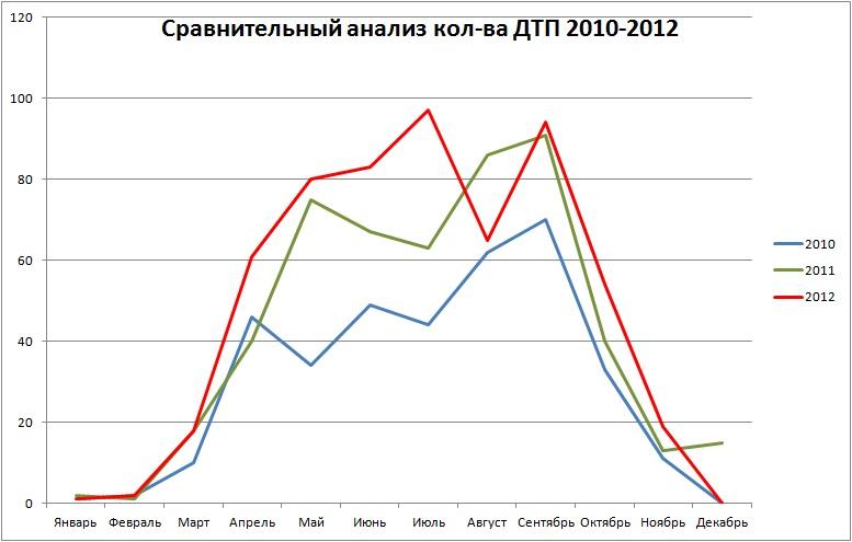 Сравнение 2012