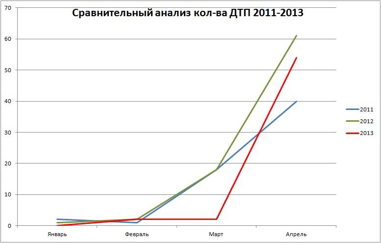 Сравнение апрель 2013
