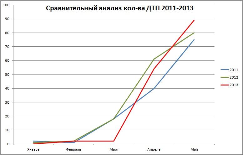 Сравнение май 2013