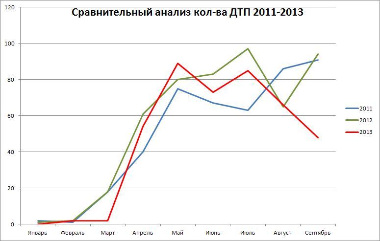 сравнение сентябрь 2013