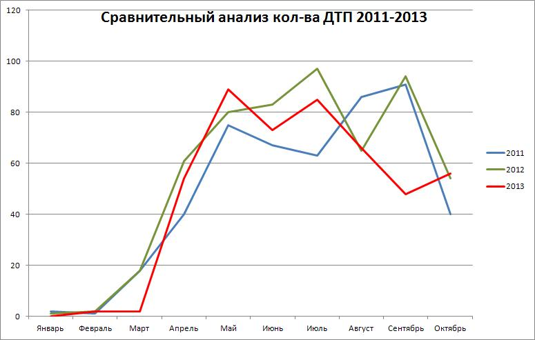 Анализ октябрь 2013
