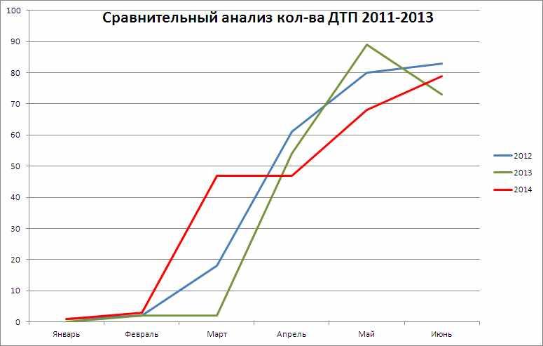 Сравнение_июнь2014