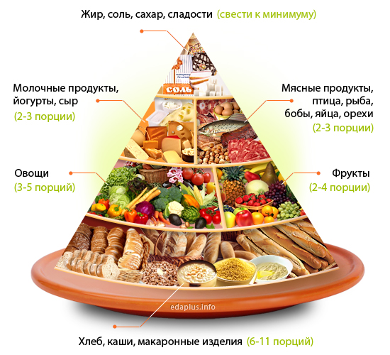 правильное рациональное питание для похудения