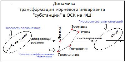 Грачёв М.П. Диамика Общей системы категорий