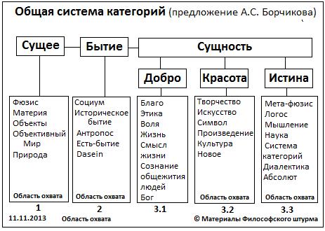 Система категорий (ч.3,