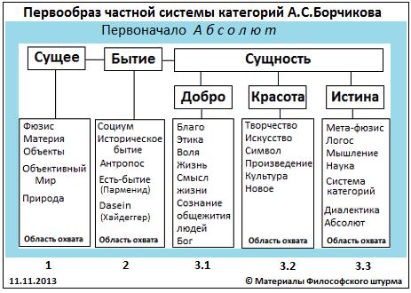 Грачёв М.П. Визуализация ОСК Борчикова А.С.
