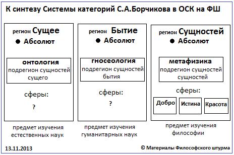 Грачёв М.П. Корректировка схемы С.А. Борчикова